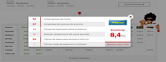 Alquiler coches Pepecar Alamo Madrid